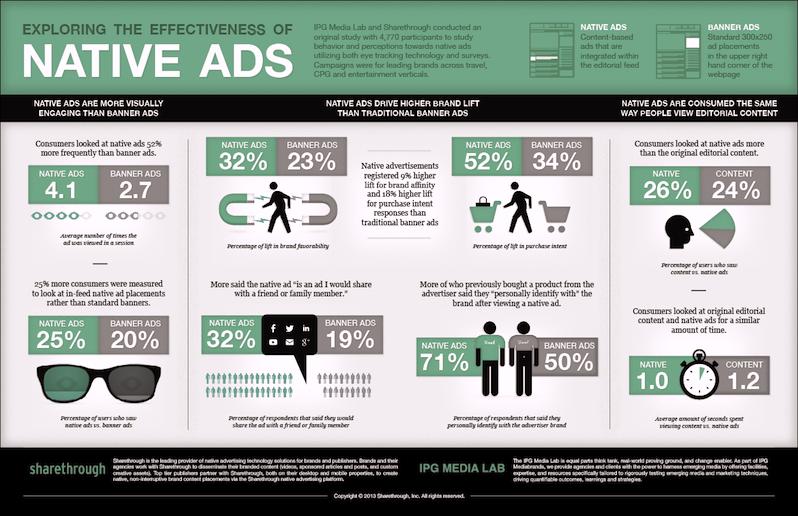 """Banner virou coisa do passado. A efetividade dos """"native ads"""" geram mais visualizações para os publicitários. (Fonte: sharethrough.com)"""