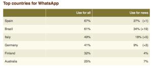 Brasil é o país que mais consome notícias por Whatsapp, e o segundo no uso geral. (Fonte: Reuters)